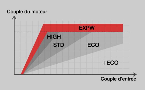 Support mode comparison